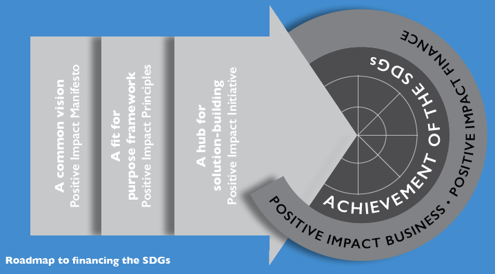 UNEP FI Positive Impact Manifsto - Roadmap to Financing the SDGs (Social Development Goals)